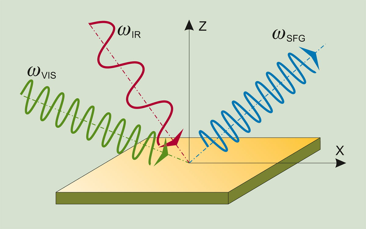 Suminio dažnio vibracinės spektroskopijos principas